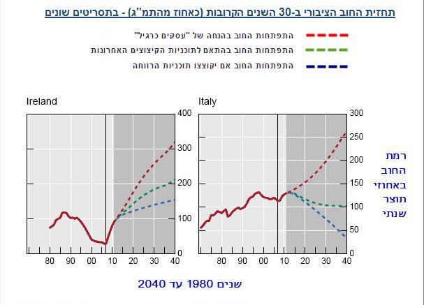 תחזית החוב הציבורי 1