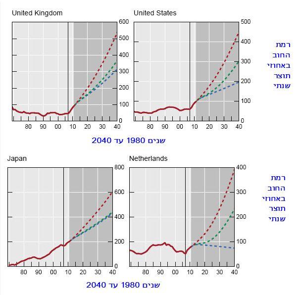 תחזית החוב הציבורי 2