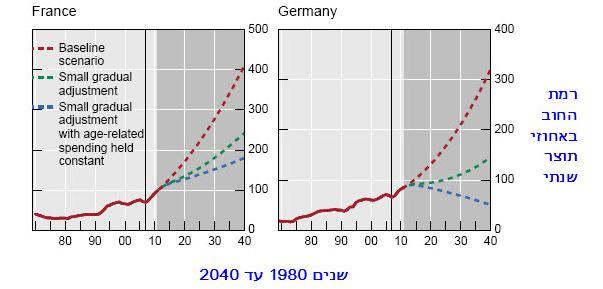 תחזית החוב הציבורי 3