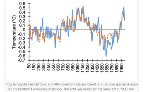 מחקר חדש שלא תשמעו בתשקורת: ההתחממות הגלובלית היא ברובה טבעית